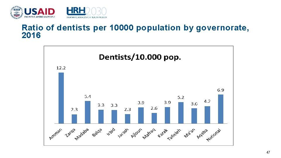 Ratio of dentists per 10000 population by governorate, 2016 47