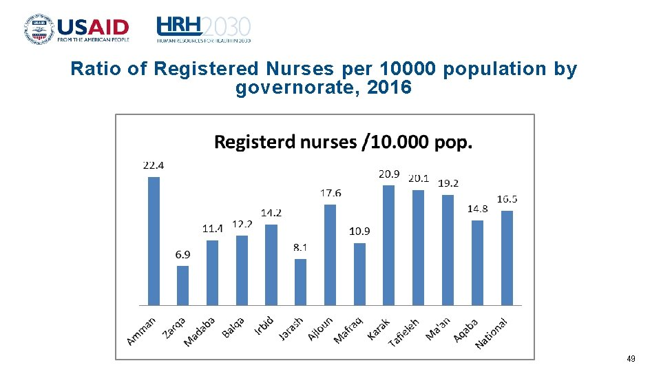 Ratio of Registered Nurses per 10000 population by governorate, 2016 49