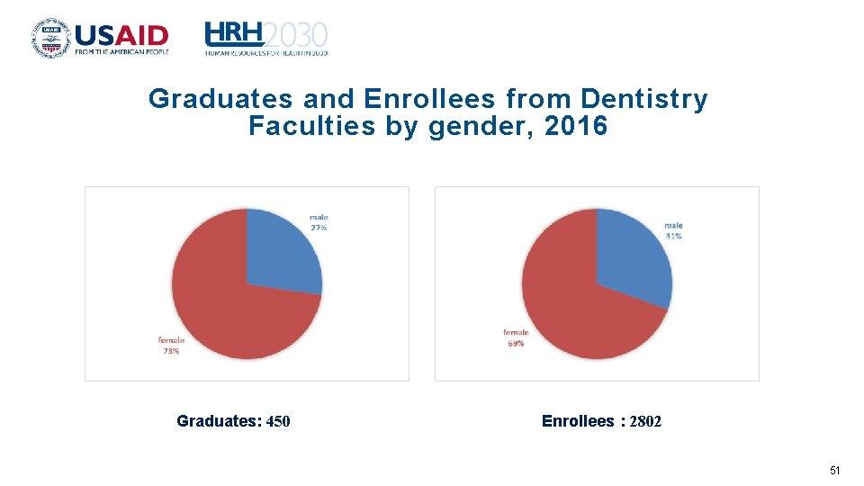 Graduates and Enrollees from Dentistry Faculties by gender, 2016 Graduates: 450 Enrollees : 2802
