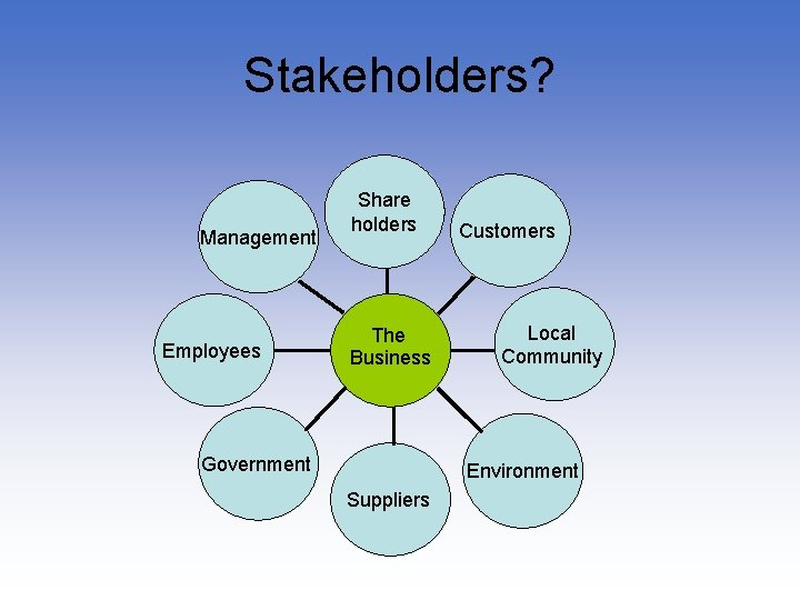 Stakeholders? Management Employees Share holders The Business Government Customers Local Community Environment Suppliers