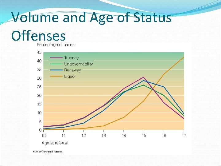 Volume and Age of Status Offenses