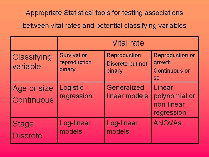 Appropriate Statistical tools for testing associations between vital rates and potential classifying variables Vital