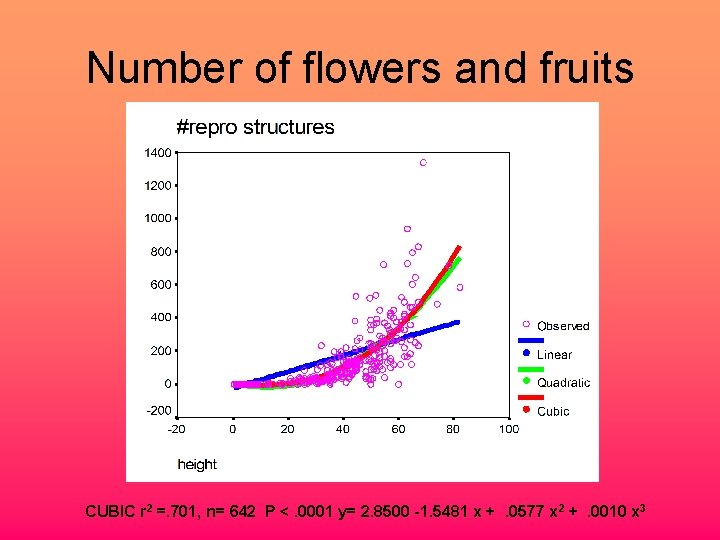 Number of flowers and fruits CUBIC r 2 =. 701, n= 642 P <.