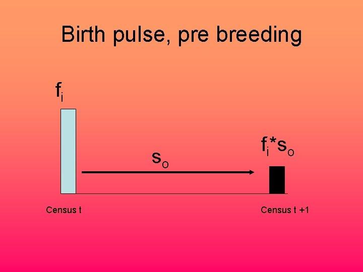 Birth pulse, pre breeding fi so Census t fi*so Census t +1