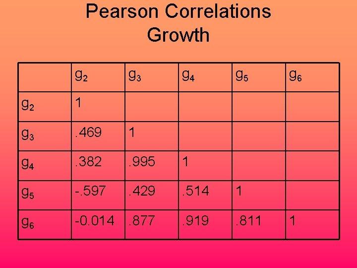 Pearson Correlations Growth g 2 g 3 g 4 g 5 g 2 1