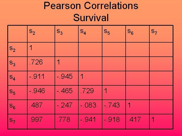 Pearson Correlations Survival s 2 s 3 s 4 s 5 s 6 s