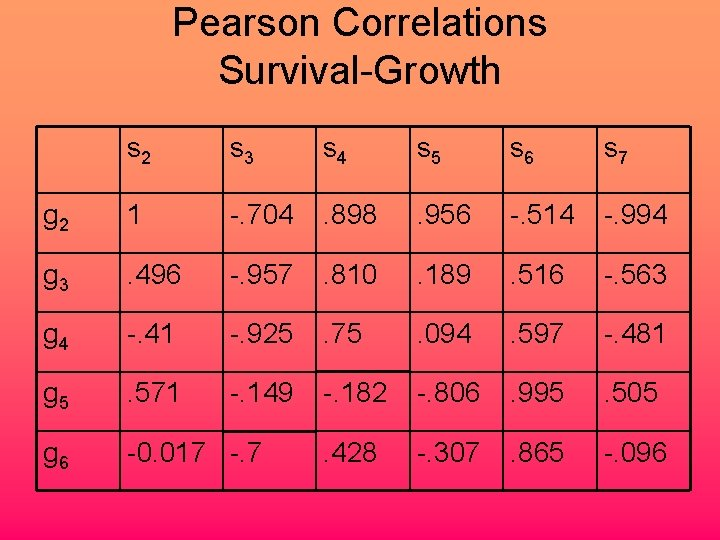 Pearson Correlations Survival-Growth s 2 s 3 s 4 s 5 s 6 s