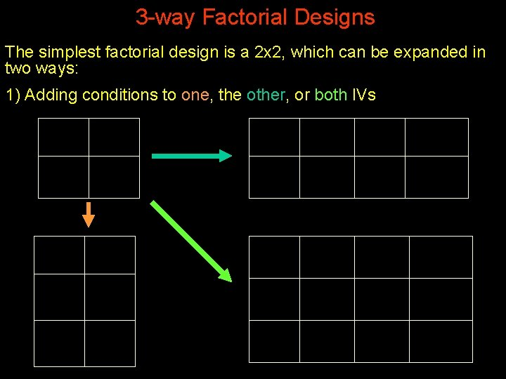 3 -way Factorial Designs The simplest factorial design is a 2 x 2, which