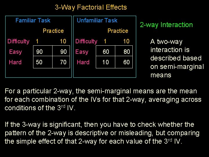 3 -Way Factorial Effects Familiar Task Unfamiliar Task Practice Difficulty 1 10 Easy 90