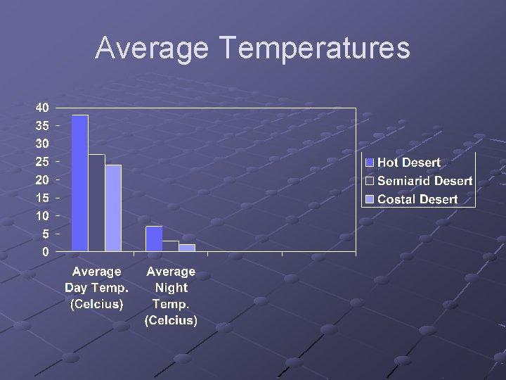 Average Temperatures
