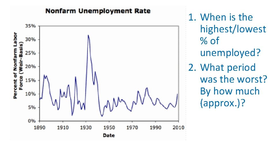 1. When is the highest/lowest % of unemployed? 2. What period was the worst?
