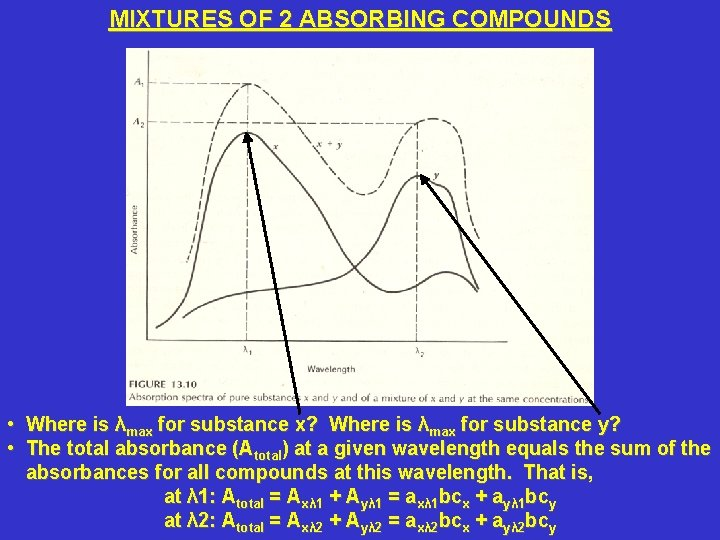 MIXTURES OF 2 ABSORBING COMPOUNDS • Where is λmax for substance x? Where is