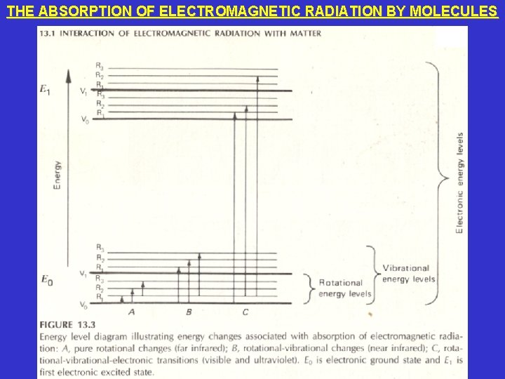 THE ABSORPTION OF ELECTROMAGNETIC RADIATION BY MOLECULES
