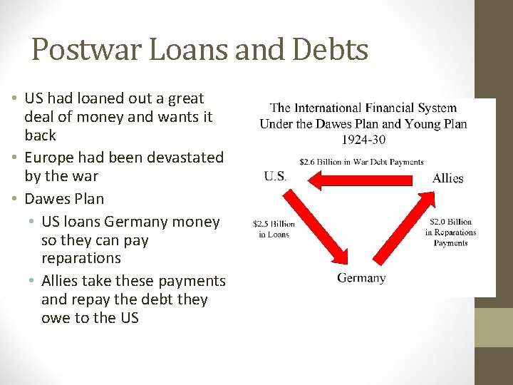 Postwar Loans and Debts • US had loaned out a great deal of money