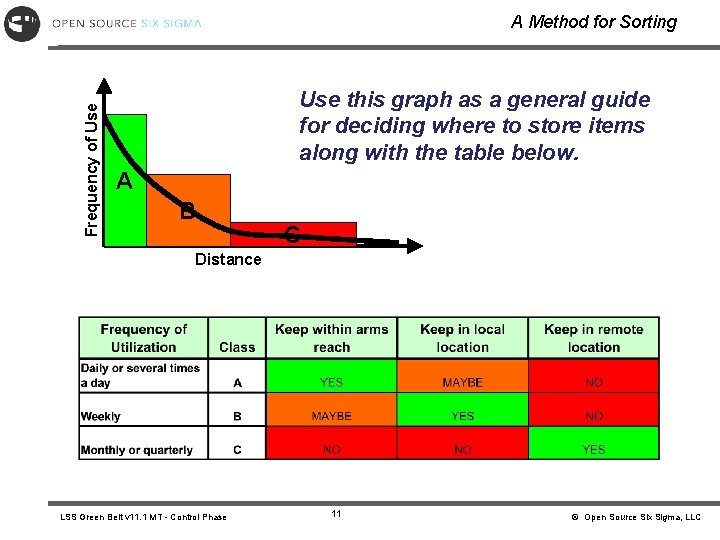 Frequency of Use A Method for Sorting Use this graph as a general guide