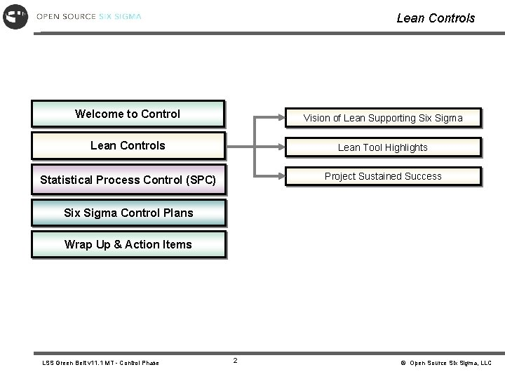 Lean Controls Welcome to Control Vision of Lean Supporting Six Sigma Lean Controls Lean