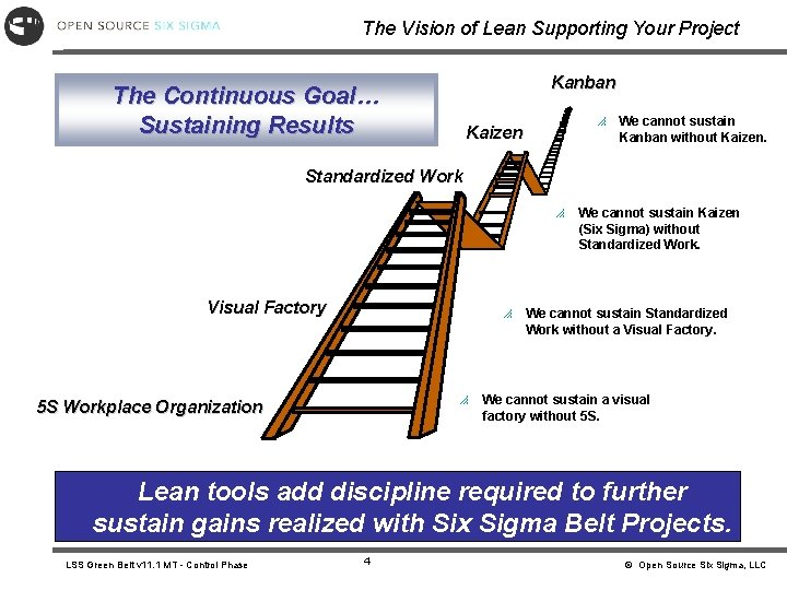 The Vision of Lean Supporting Your Project Kanban The Continuous Goal… Sustaining Results p
