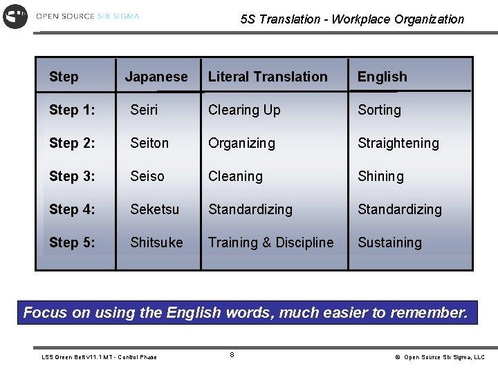 5 S Translation - Workplace Organization Step Japanese Literal Translation English Step 1: Seiri