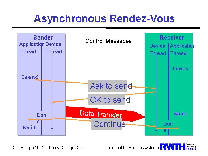 Asynchronous Rendez-Vous Sender Application Device Thread Control Messages Receiver Device Application Thread Irecv Isend
