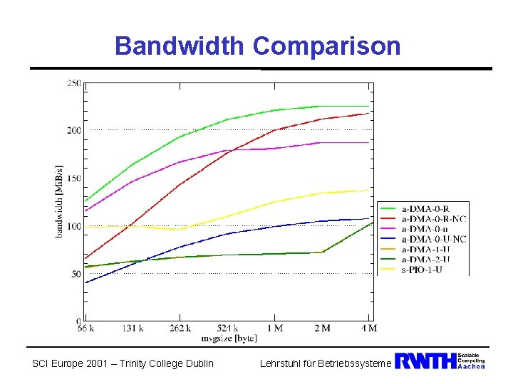 Bandwidth Comparison SCI Europe 2001 – Trinity College Dublin Lehrstuhl für Betriebssysteme