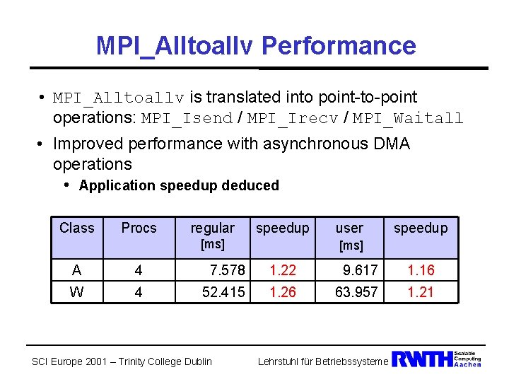 MPI_Alltoallv Performance • MPI_Alltoallv is translated into point-to-point operations: MPI_Isend / MPI_Irecv / MPI_Waitall