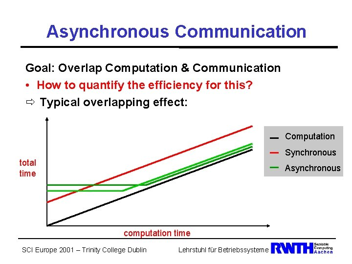 Asynchronous Communication Goal: Overlap Computation & Communication • How to quantify the efficiency for