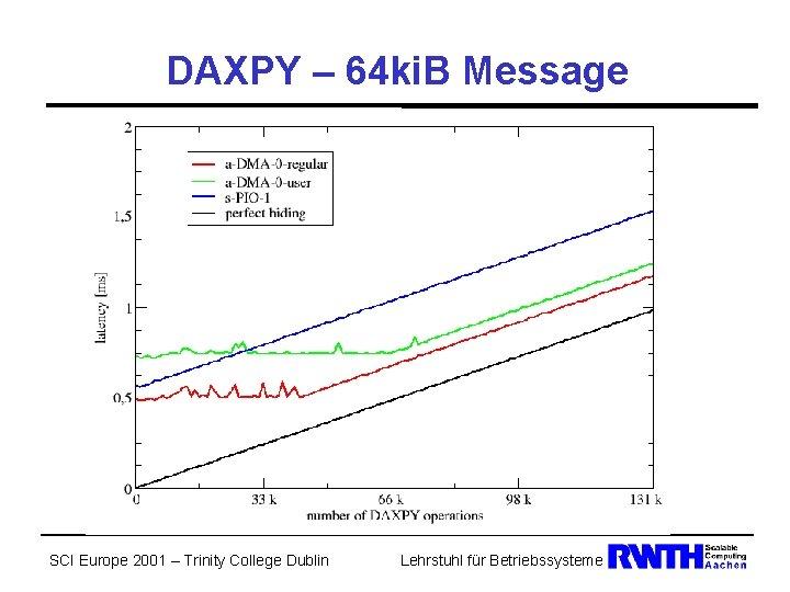 DAXPY – 64 ki. B Message SCI Europe 2001 – Trinity College Dublin Lehrstuhl