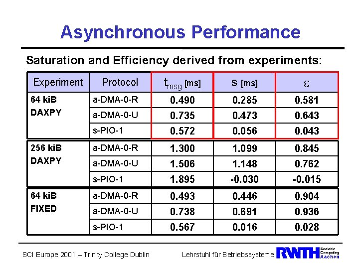 Asynchronous Performance Saturation and Efficiency derived from experiments: Experiment 64 ki. B DAXPY 256