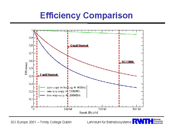 Efficiency Comparison Giga. Ethernet SCI DMA Fast. Ethernet SCI Europe 2001 – Trinity College
