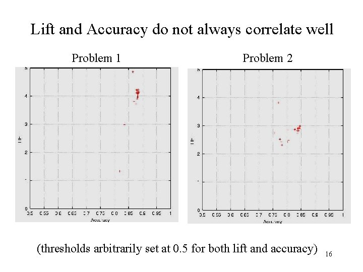 Lift and Accuracy do not always correlate well Problem 1 Problem 2 (thresholds arbitrarily