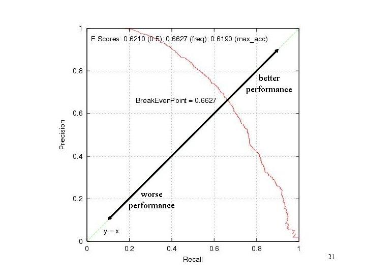 better performance worse performance 21