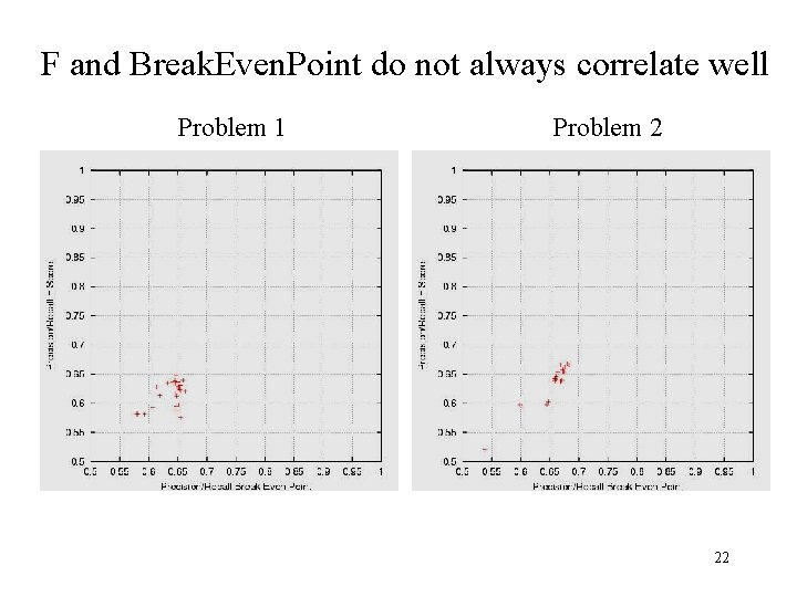 F and Break. Even. Point do not always correlate well Problem 1 Problem 2