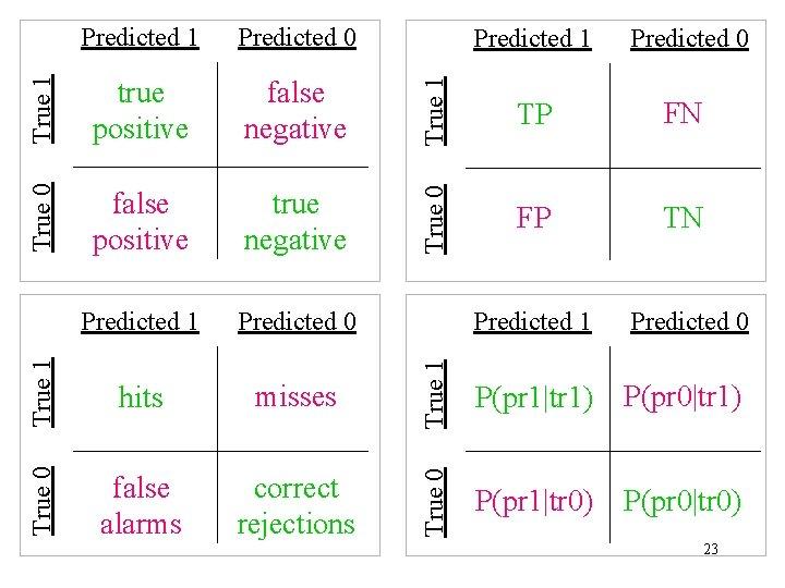 True 0 false positive true negative Predicted 1 Predicted 0 True 1 hits misses