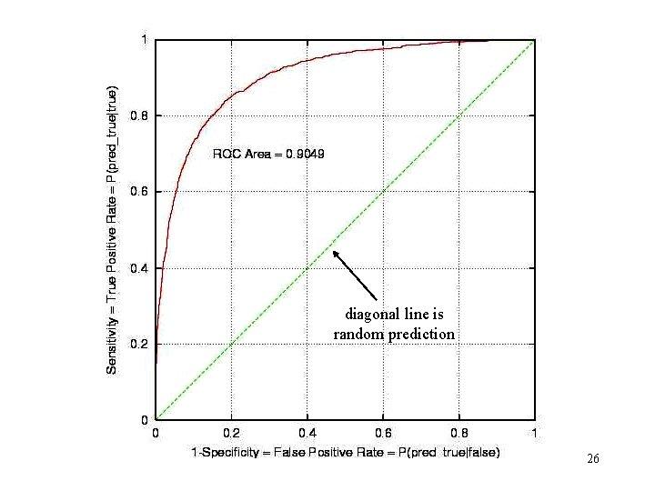 diagonal line is random prediction 26