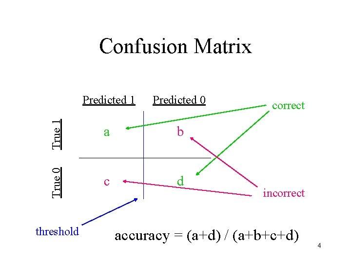 Predicted 1 Predicted 0 True 1 a b True 0 Confusion Matrix c d