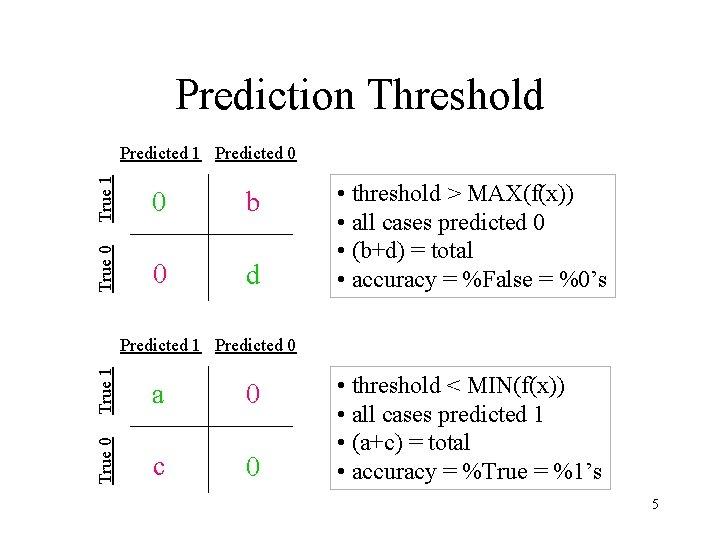 Prediction Threshold True 1 0 b True 0 Predicted 1 Predicted 0 0 d