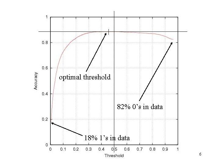 optimal threshold 82% 0's in data 18% 1's in data 6