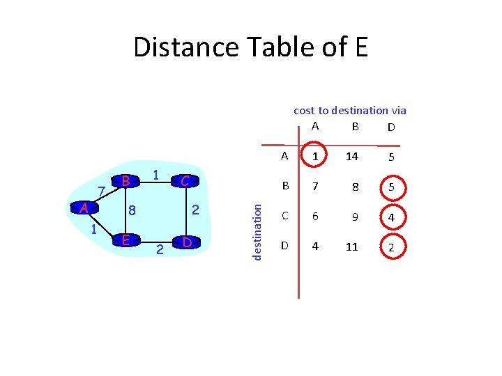 Distance Table of E cost to destination via A B D A 1 2