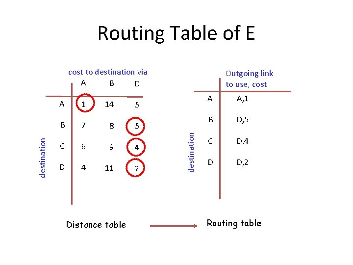 Routing Table of E A 1 14 5 B 7 8 5 C 6