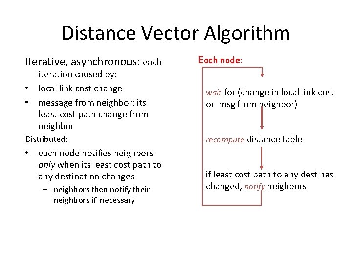Distance Vector Algorithm Iterative, asynchronous: each iteration caused by: • local link cost change