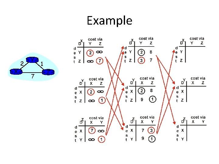 Example X 2 Y 7 1 Z