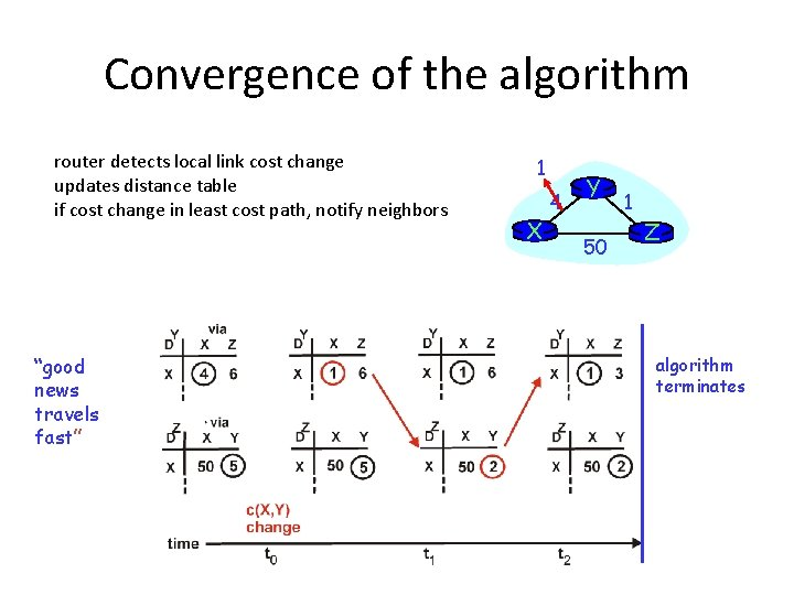Convergence of the algorithm router detects local link cost change updates distance table if
