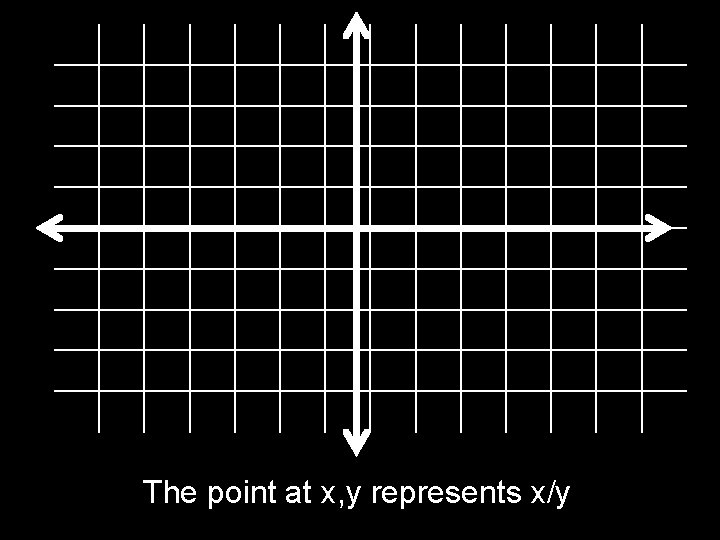 The point at x, y represents x/y