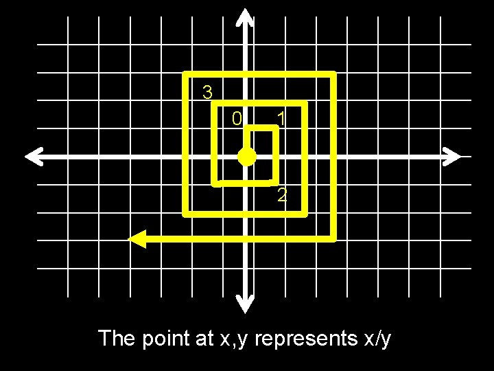 3 0 1 2 The point at x, y represents x/y