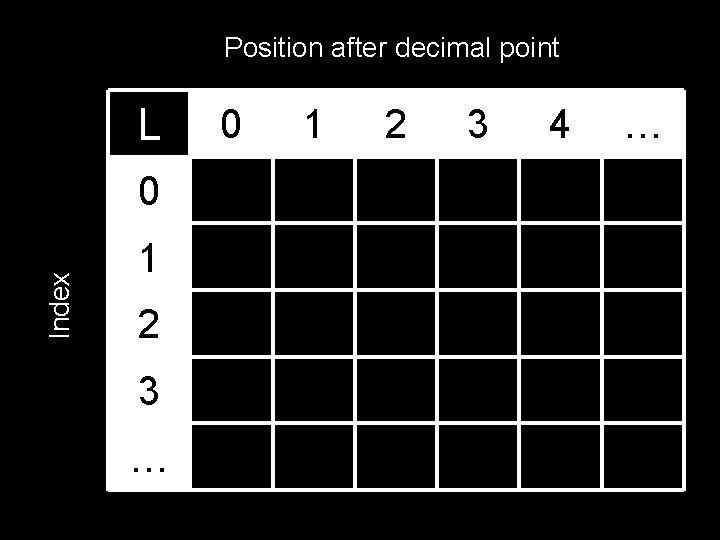 Position after decimal point L Index 0 1 2 3 … 0 1 2