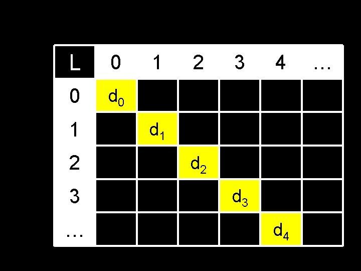 L 0 0 d 0 1 2 3 … 1 2 3 4 d