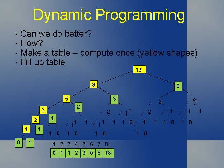 Dynamic Programming • • Can we do better? How? Make a table – compute