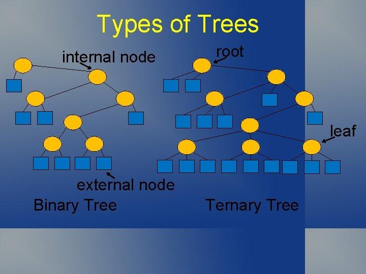 Types of Trees internal node root leaf external node Binary Tree Ternary Tree