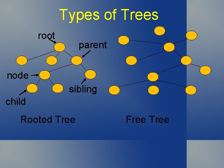 Types of Trees root parent node sibling child Rooted Tree Free Tree