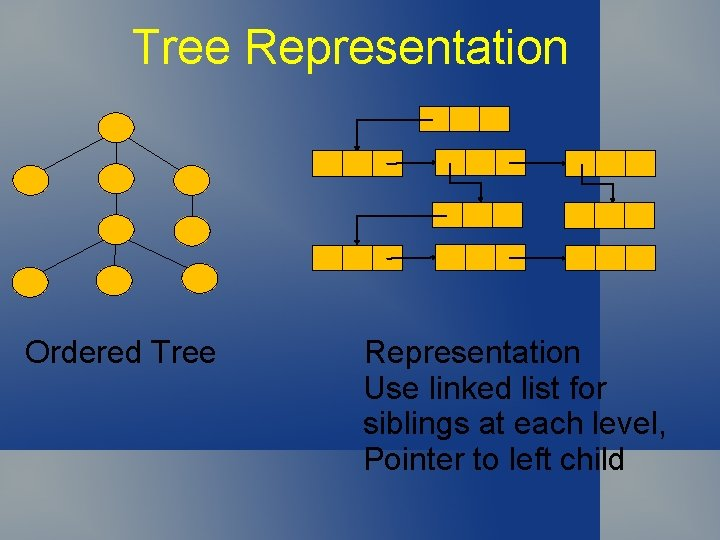 Tree Representation Ordered Tree Representation Use linked list for siblings at each level, Pointer